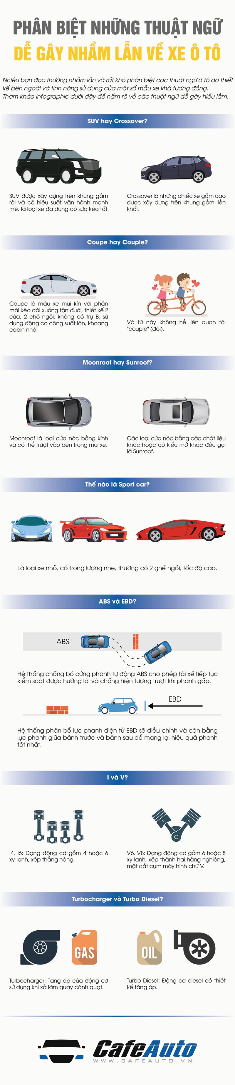 Phân biệt những thuật ngữ dễ gây nhầm lẫn về xe ô tô