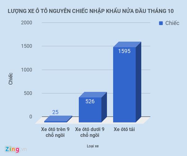 Việt Nam đã nhập khẩu 74.000 ôtô kể từ đầu năm