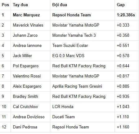 Phân hạng MotoGP Australia 2017: Marc Marquez giành pole