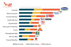 Công bố top 10 công ty uy tín ngành thực phẩm - đồ uống năm 2017