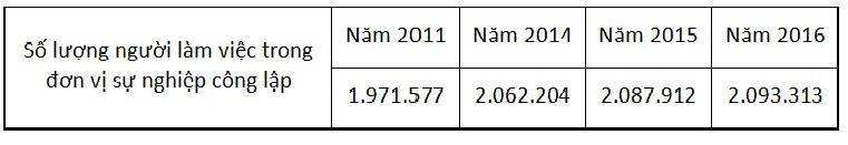 Công chức,lương ngân sách,tăng lương,cải cách bộ máy,giảm biên chế,chi thường xuyên