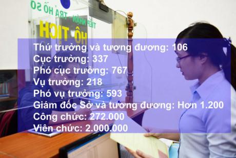 Chục triệu người hưởng lương: Vẫn thiếu cán bộ... đi họp