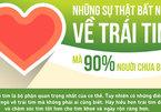 7 sự thật ít biết về trái tim