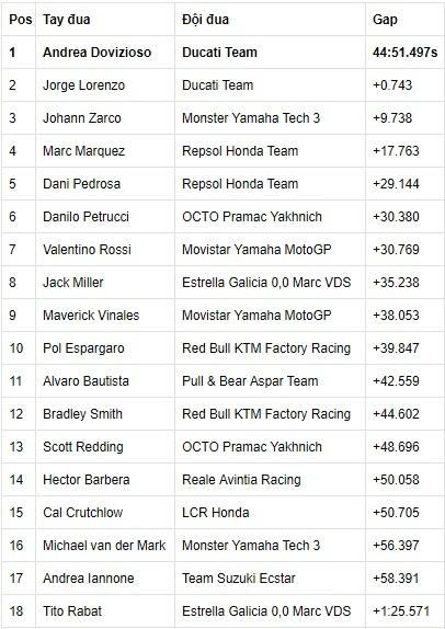 MotoGP Malaysia: Dovizioso lên ngôi, Marquez tiếp tục phải chờ
