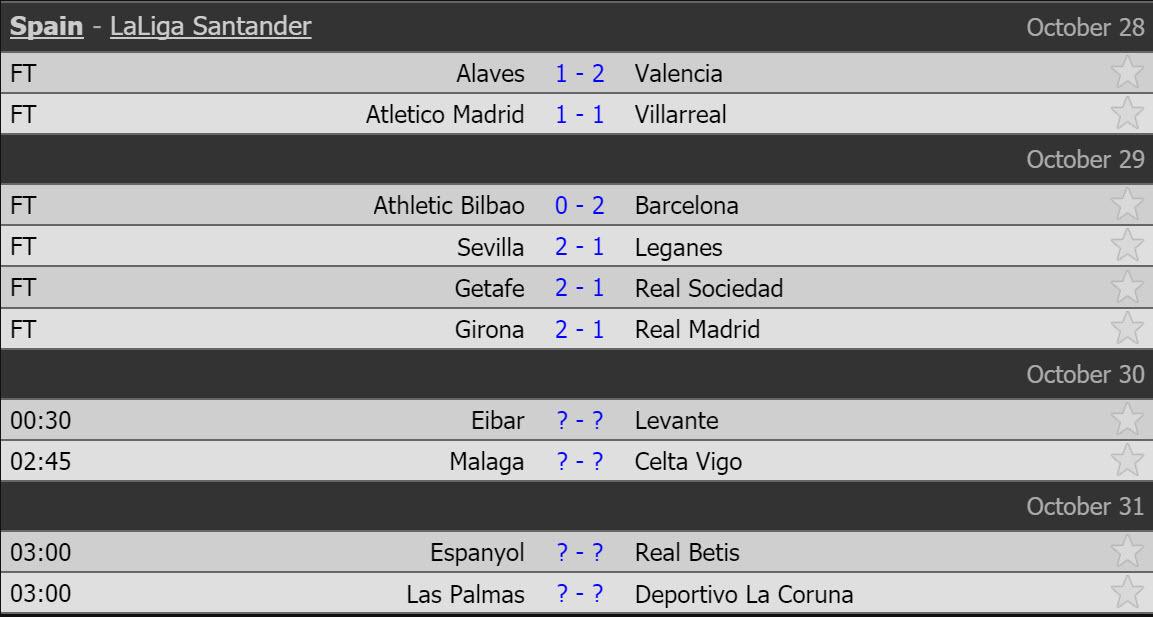 Ronaldo im lặng, Real thua bẽ bàng 'đàn em' Barca