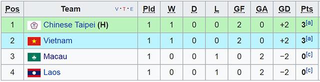u19 viet nam vs u19 dai bac trung hoa tranh ngoi dau bang - Nhận định bóng đá U19 Việt Nam vs U19 Đài Bắc Trung Hoa, 16h ngày 6-11