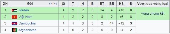 bảng xếp hạng bảng c, việt nam vs afghanistan