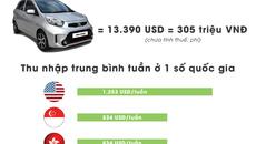 Người Việt phải 'cày' bao lâu để mua được một chiếc ô tô