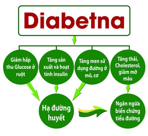 5 cách sơ cứu người tiểu đường bị đột quỵ tại nhà - ảnh 3