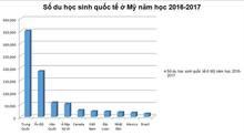 Du học sinh Việt Nam tại Mỹ tăng liên tiếp trong 16 năm