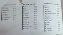 Việt Nam tụt hạng chỉ số tiếng Anh trên bảng xếp hạng toàn cầu