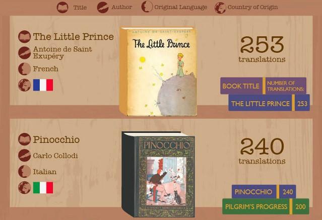 Những cuốn sách được dịch nhiều nhất trên thế giới