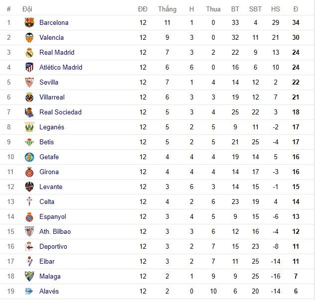 Lịch thi đấu, kết quả vòng 12 bóng đá Tây Ban Nha La Liga
