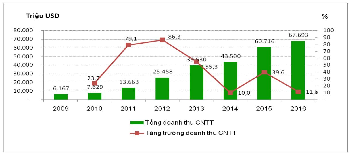 CNTT thành ngành công nghiệp tỷ USD sau 10 năm triển khai Luật CNTT
