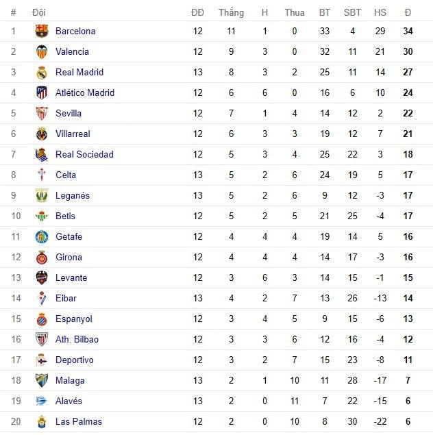 Ronaldo giải hạn, Real thắng nghẹt thở Malaga