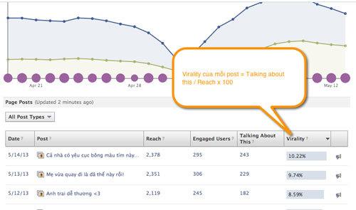 Cách đo lường hiệu quả khi kinh doanh online trên fanpage