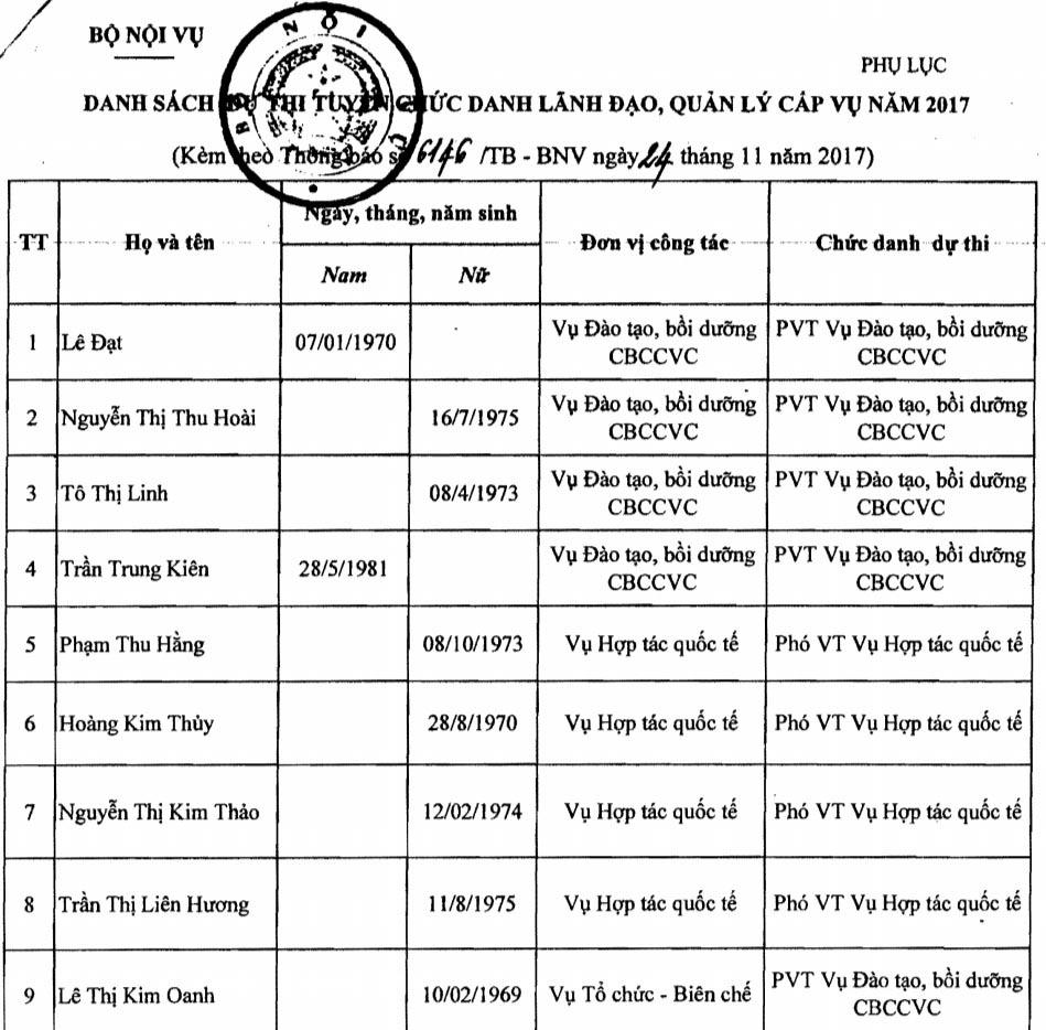 9 ứng viên chức Vụ phó đều là người của Bộ Nội vụ