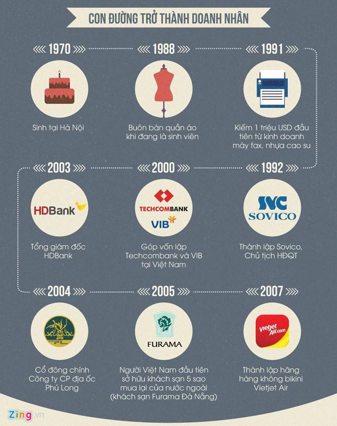 Ngoài tiền từ cổ phiếu, tài sản 2 tỷ phú đôla Việt còn đến từ đâu?