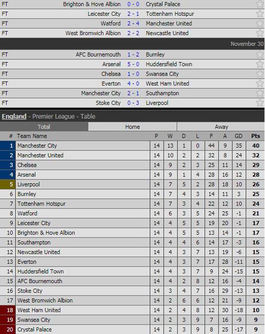 Đại thắng '5 sao', Arsenal khiêu chiến MU