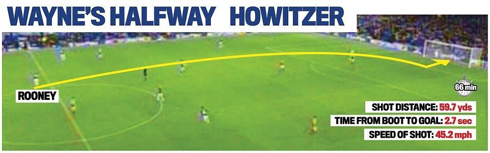 Chiêm ngưỡng siêu phẩm của Rooney từ giữa sân