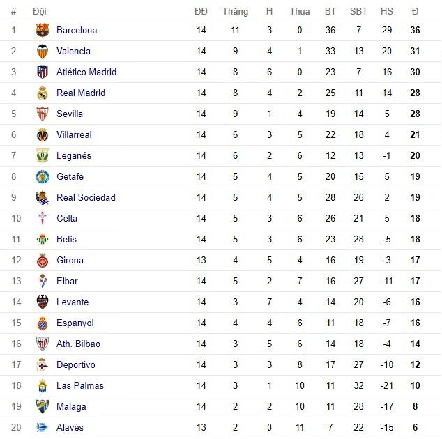Lịch thi đấu bóng đá Tây Ban Nha La Liga vòng 14