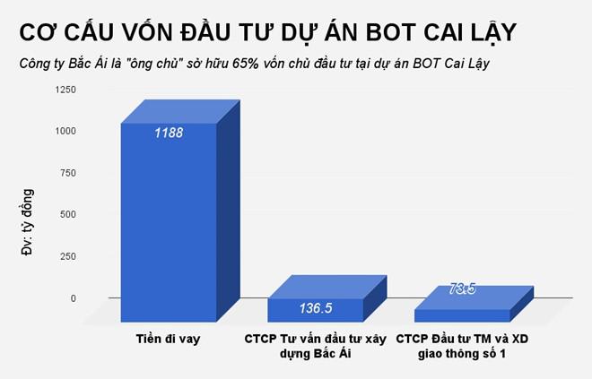 bot cai lậy,nguyễn phú hiệp,Công ty Bắc Ái,trạm thu phí Cai Lậy,phí đường bộ,BOT,trạm thu phí