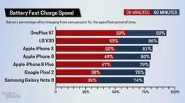 iPhone X , iPhone 8/8 Plus thua xa Android về tính năng sạc nhanh