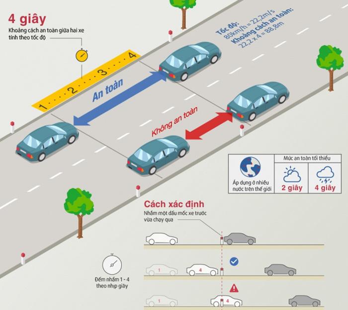 Quy tắc 2 giây - 4 giây khi lái ô tô mà tài xế cần nhớ