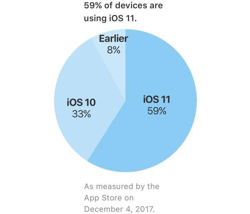 iOS,iOS 11,Apple,Điện thoại iPhone
