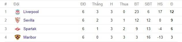 Bảng xếp hạng bóng đá