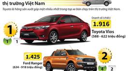 10 mẫu ô tô bán chạy nhất thị trường Việt Nam