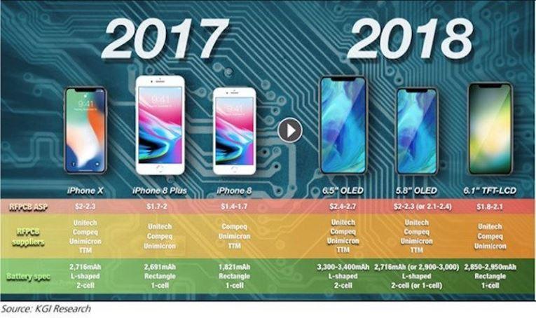 iPhone 2018 sẽ dùng pin mới dung lượng cao hơn
