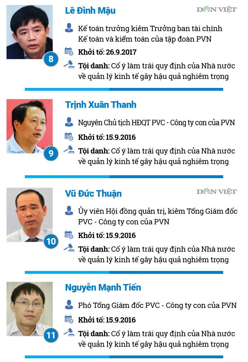 Ông Đinh La Thăng và bao nhiêu cán bộ dầu khí đã 'nhúng chàm'?