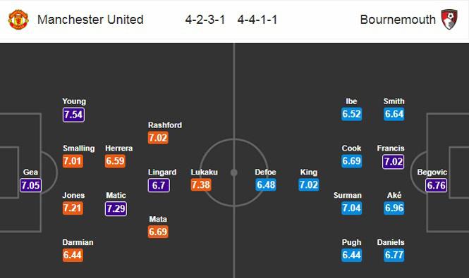 MU vs Bournemouth: Rũ bùn đứng dậy
