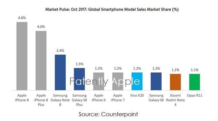 iPhone 8, iPhone 8 Plus bán chạy nhất thế giới tháng 10/2017