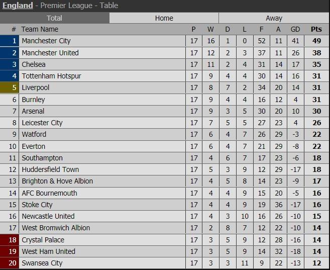 Liverpool bất lực để Tottenham qua mặt