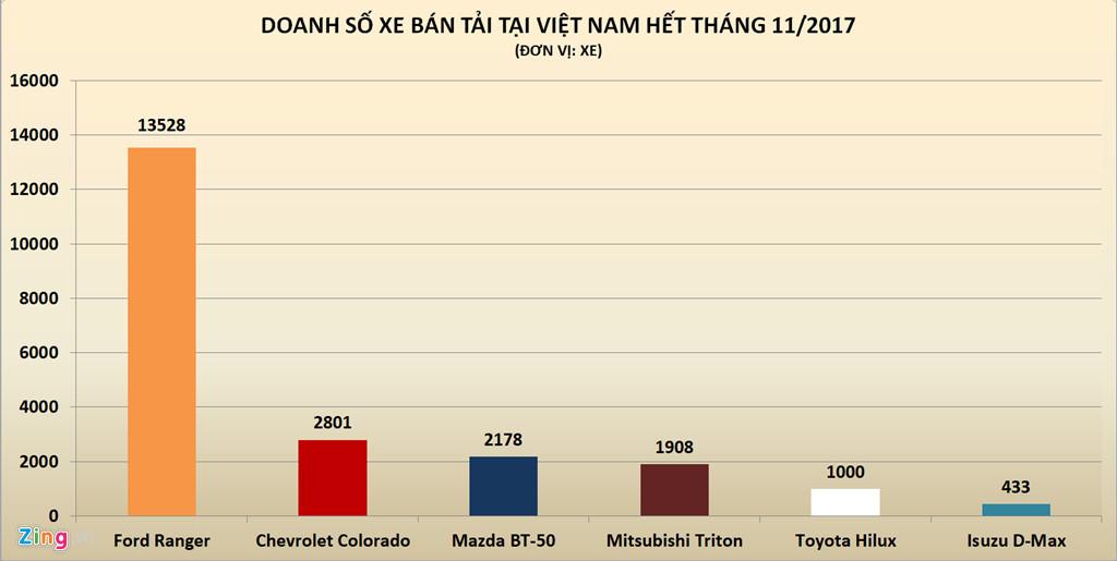 Xe bán tải Mỹ thống trị tại Việt Nam