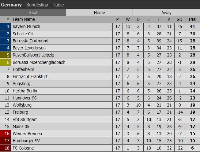 Bang Xep Hang: Bảng Xếp Hạng Bóng đá Đức, BXH Bundesliga 2017-2018