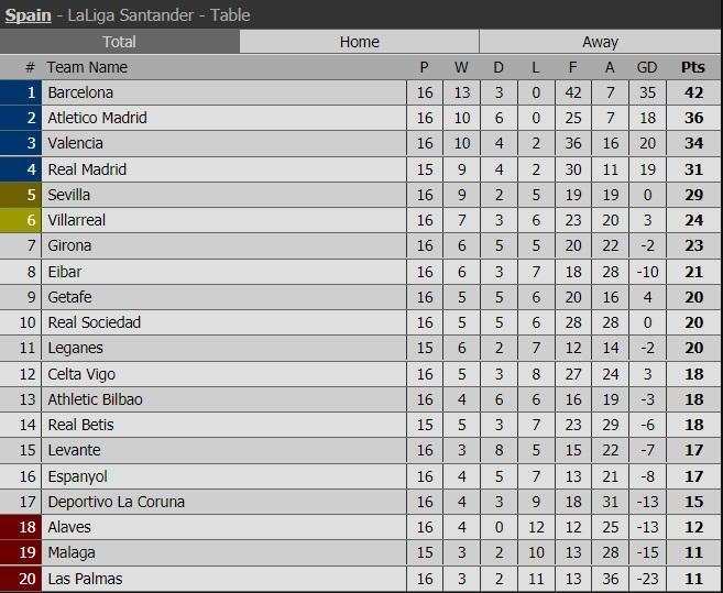 Lịch thi đấu, kết quả vòng 16 bóng đá Tây Ban Nha La Liga