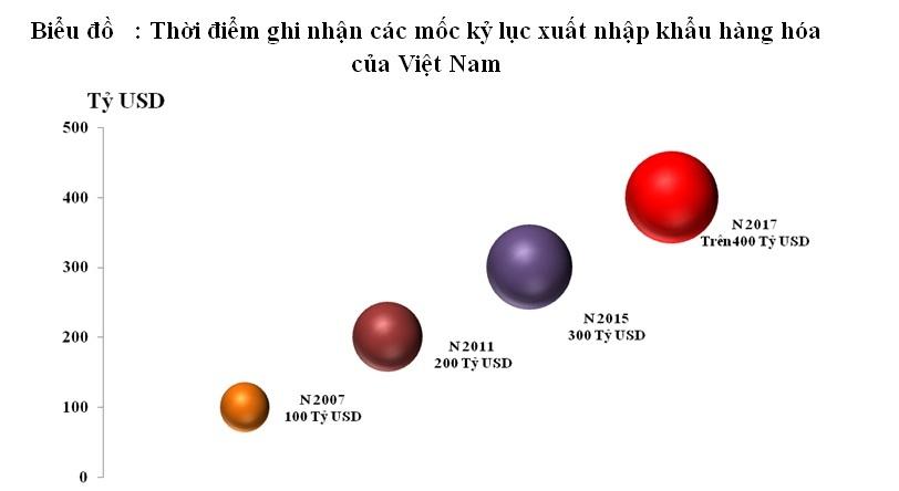 Kỷ lục mới của Việt Nam: Xuất nhập khẩu đạt mốc 400 tỷ USD