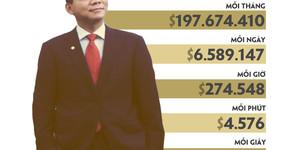 Cứ 5 giây, tài sản của tỷ phú Phạm Nhật Vượng tăng gần 400 USD