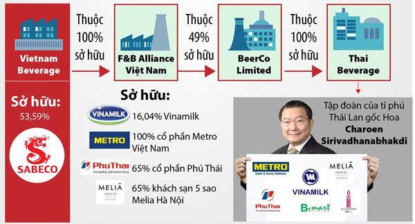 Tỷ phú Thái lập cứ điểm, dựng cơ đồ tỷ USD tại Việt Nam