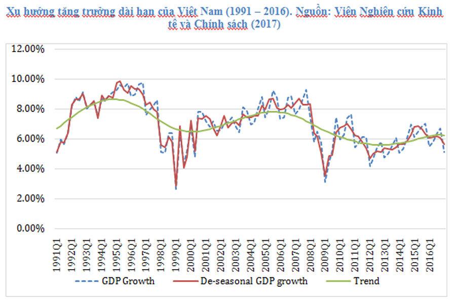 Tăng trưởng bền vững,VDF,Diễn đàn phát triển Việt Nam,Cổ phần hóa,CPH
