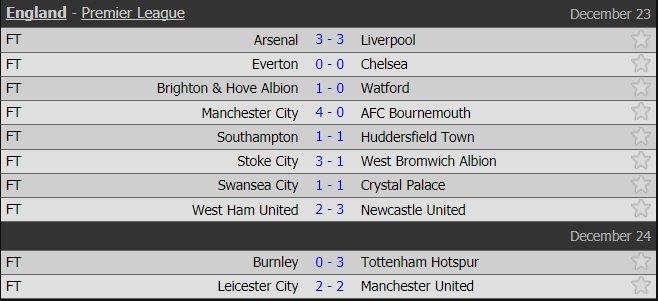 Harry Kane lập hat-trick, Tottenham đánh bật Arsenal khỏi top 5