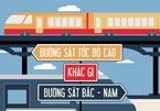 Đường sắt tốc độ cao: Hà Nội - Sài Gòn mất 8 tiếng
