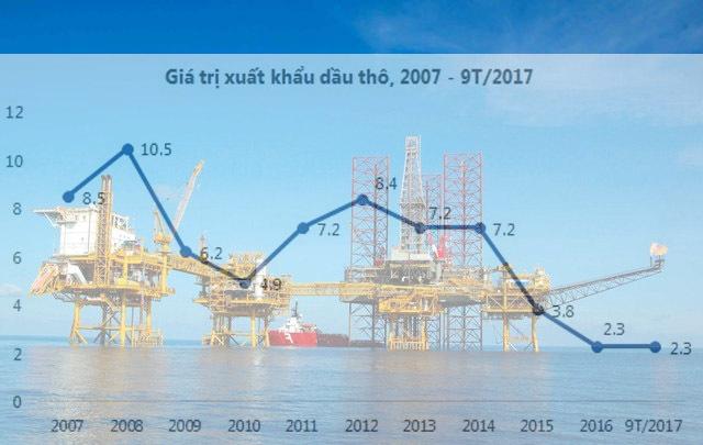 Dầu khí,pvn,dầu thô,xuất khẩu