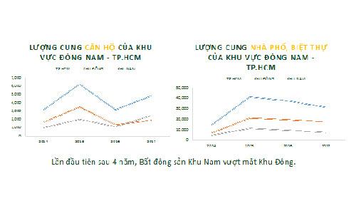 BĐS khu Nam dẫn đầu thị trường địa ốc TP.HCM