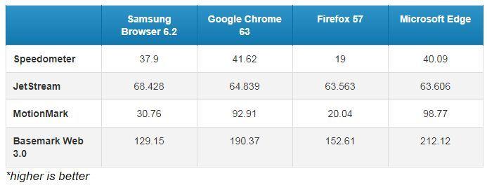Test tốc độ 4 trình duyệt web hàng đầu thế giới
