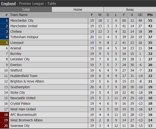 Harry Kane lập hat-trick, Tottenham áp sát Chelsea