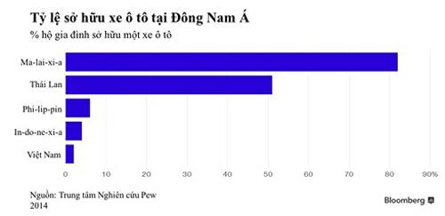 """Khi nào người Việt mới mua nổi """"xe tốt, giá rẻ""""?"""